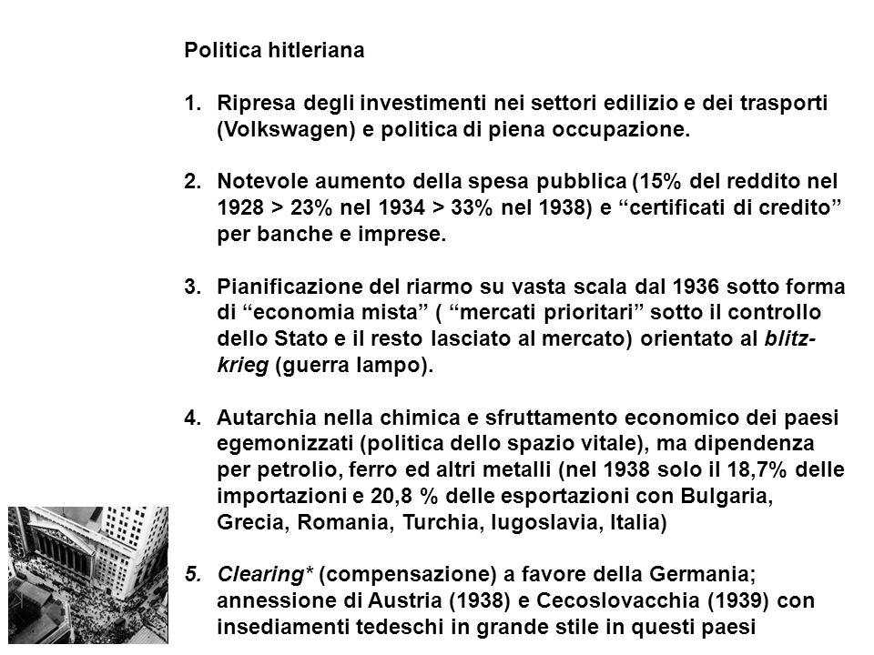 Politica hitleriana Ripresa degli investimenti nei settori edilizio e dei trasporti (Volkswagen) e politica di piena occupazione.