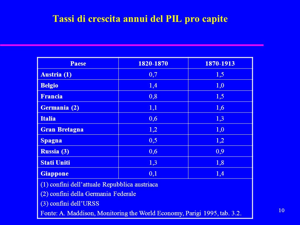 Tassi di crescita annui del PIL pro capite