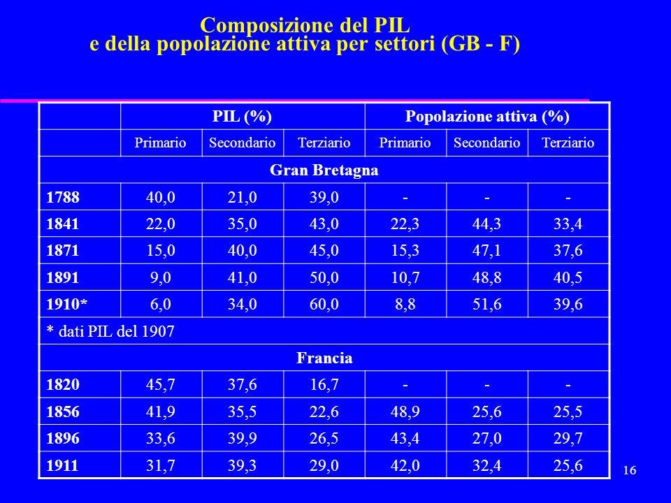 Composizione del PIL e della popolazione attiva per settori (GB - F)