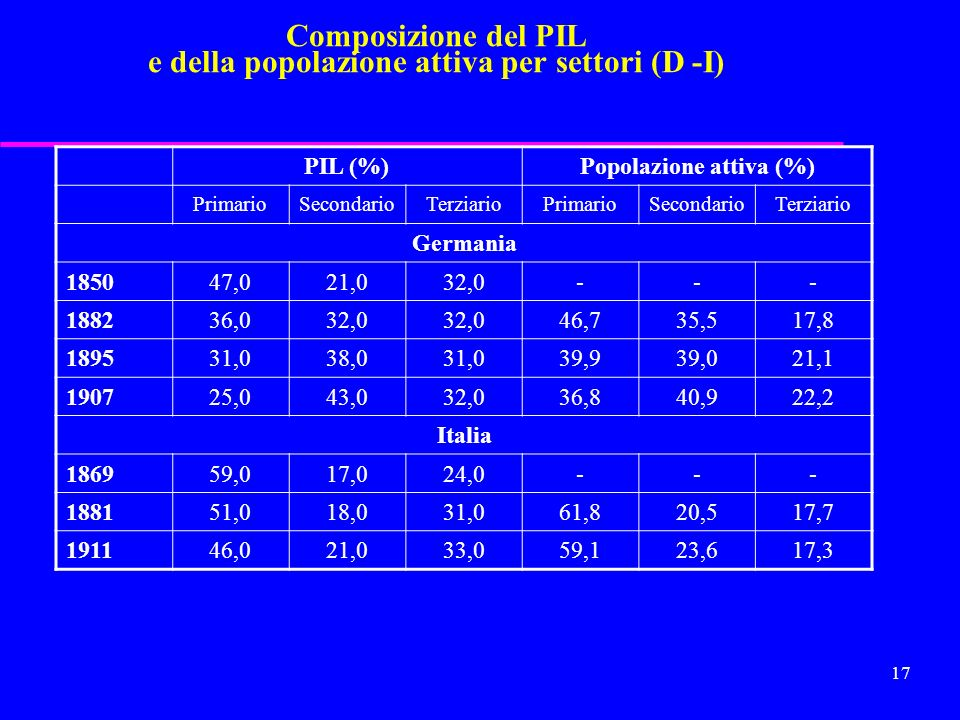 Composizione del PIL e della popolazione attiva per settori (D -I)