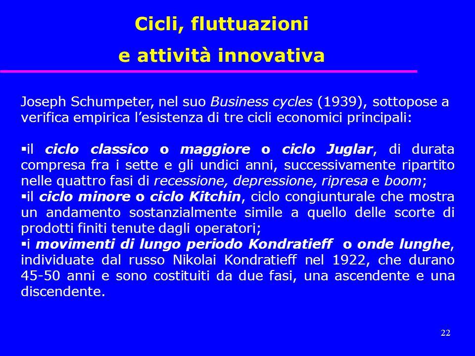 Cicli, fluttuazioni e attività innovativa