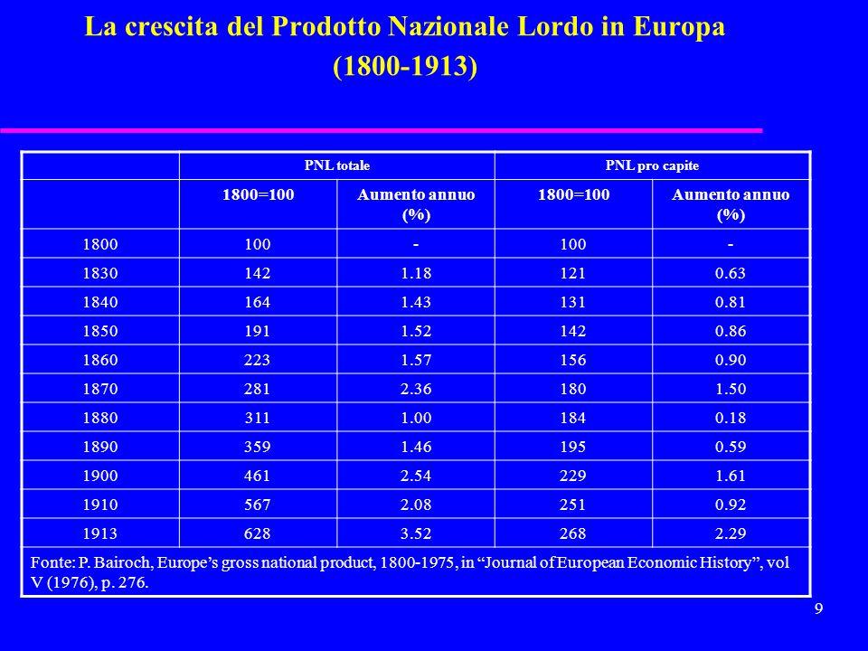 La crescita del Prodotto Nazionale Lordo in Europa (1800-1913)