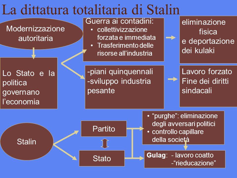 La dittatura totalitaria di Stalin