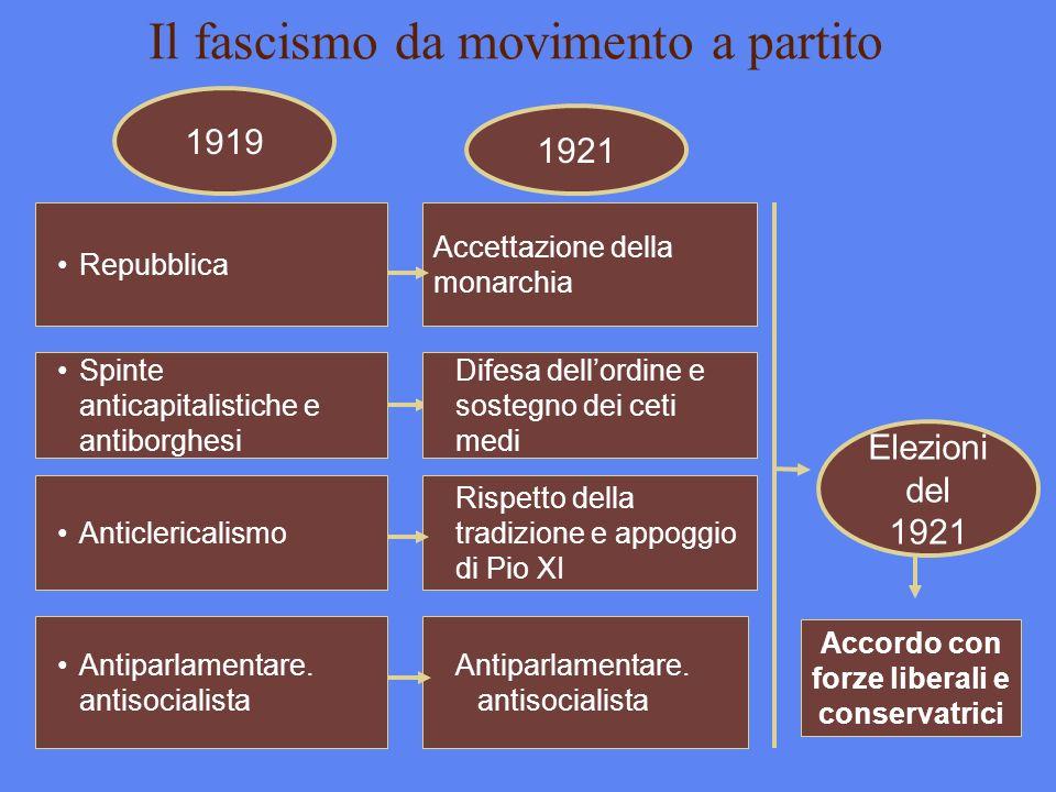 Il fascismo da movimento a partito