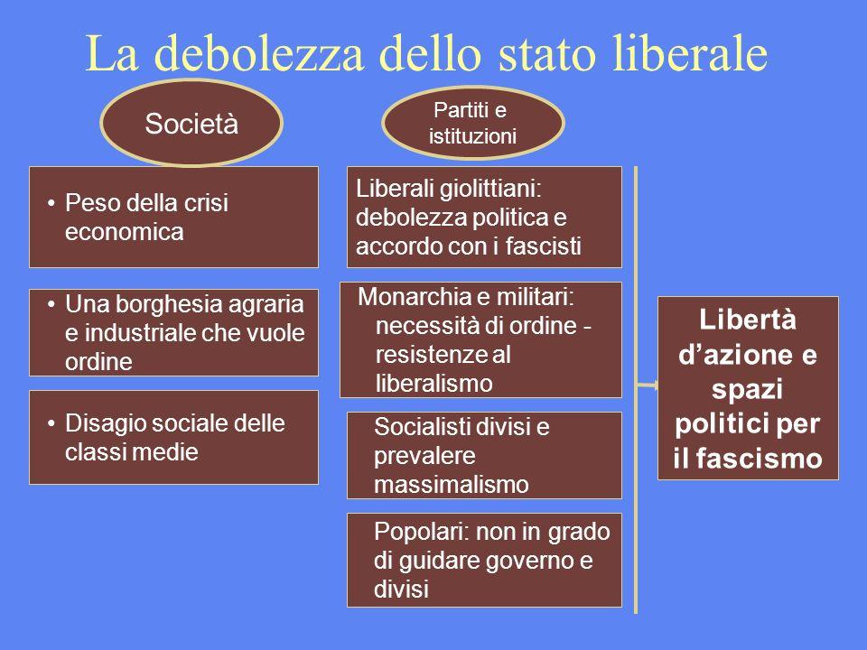 La debolezza dello stato liberale