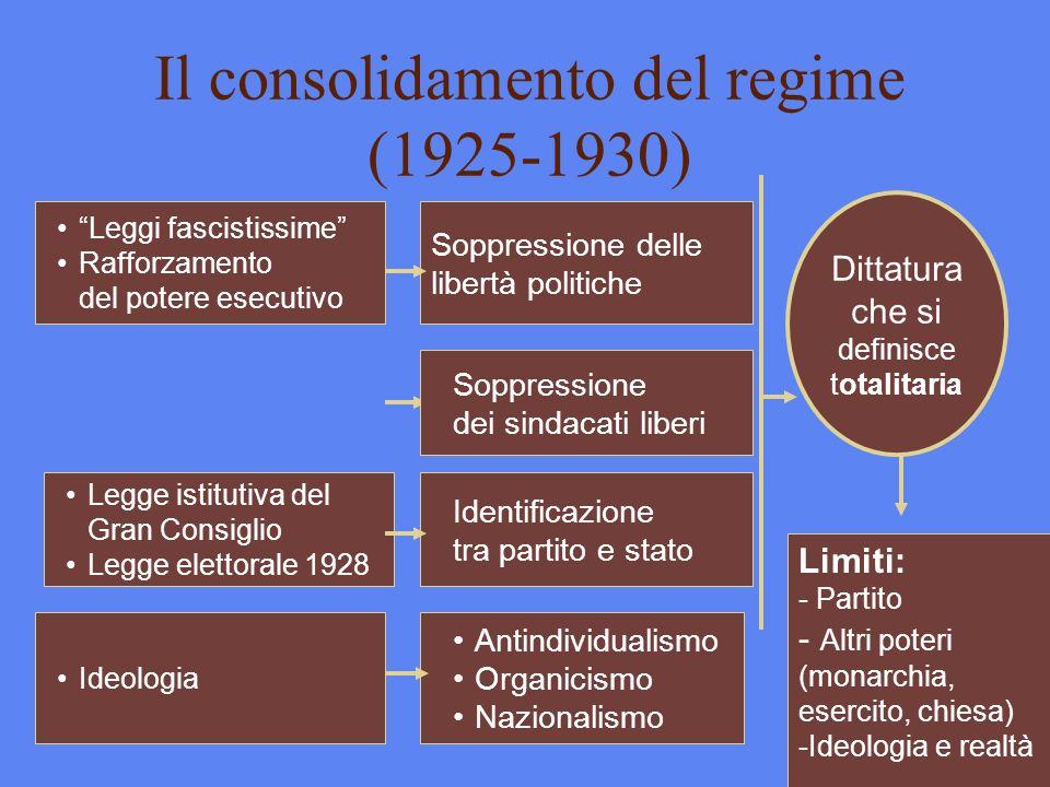 Il consolidamento del regime (1925-1930)