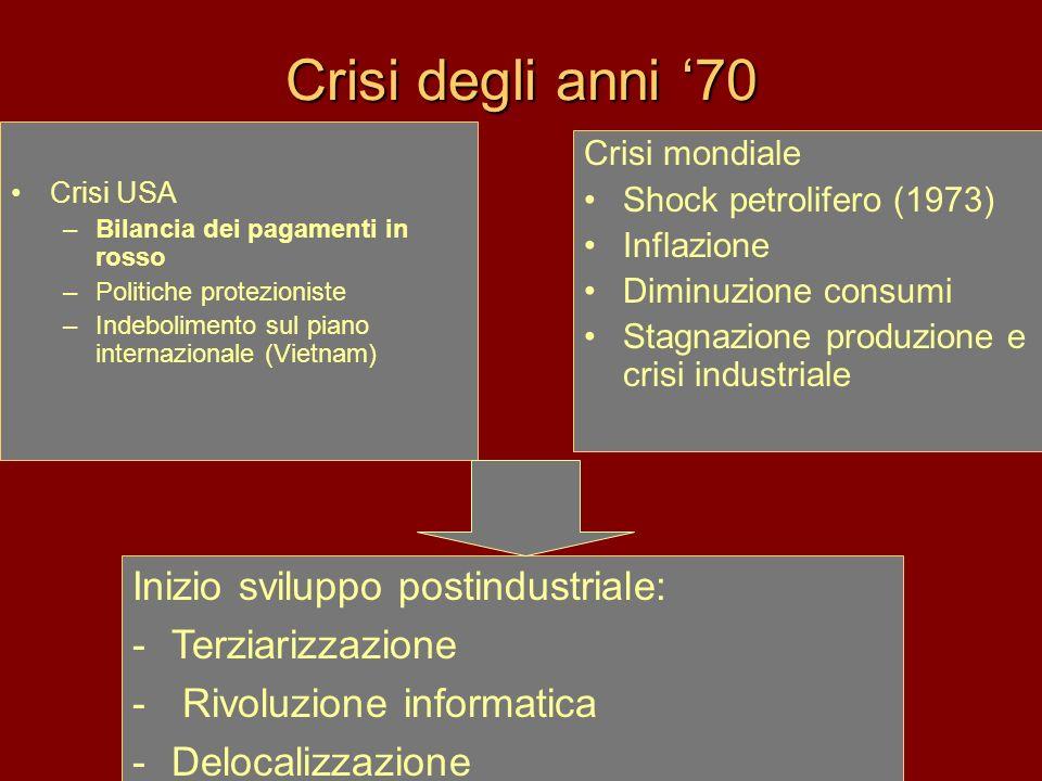 Crisi degli anni '70 Inizio sviluppo postindustriale: Terziarizzazione