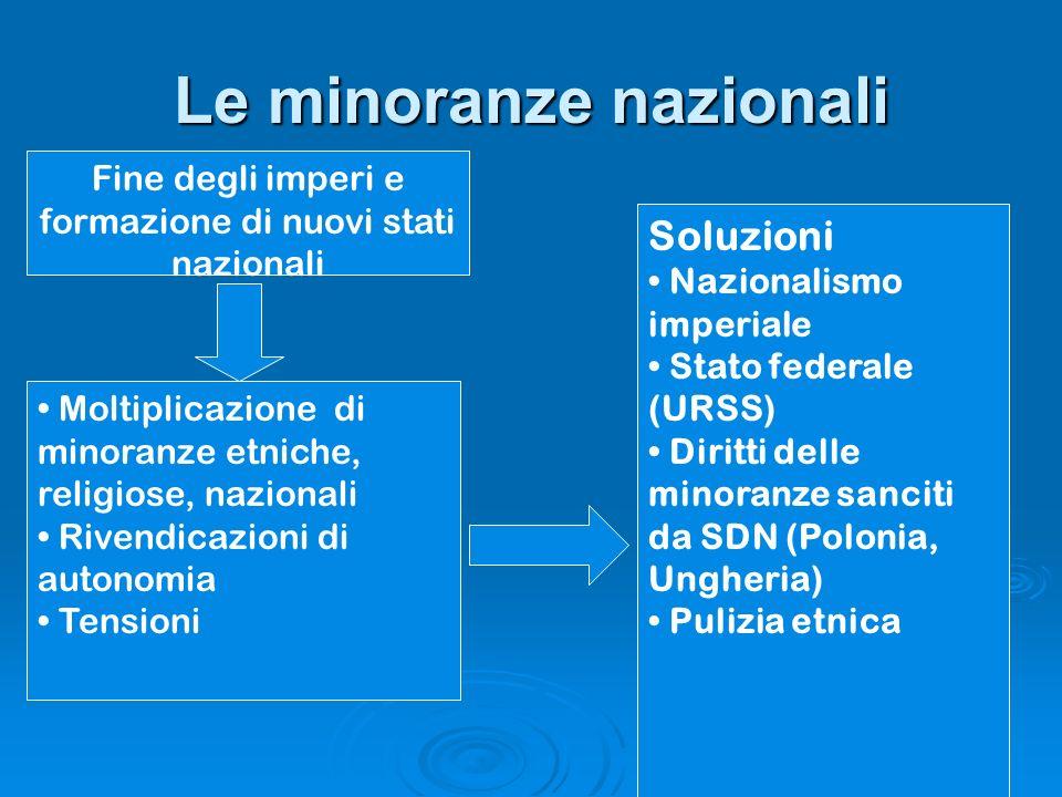 Le minoranze nazionali