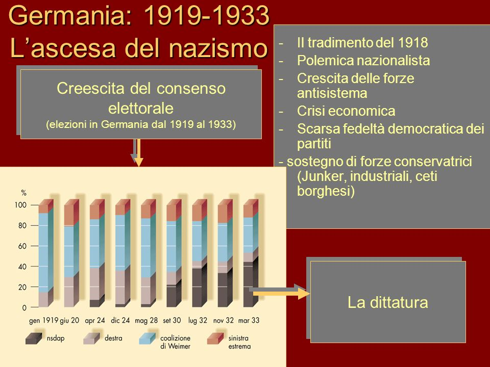 Germania: 1919-1933 L'ascesa del nazismo