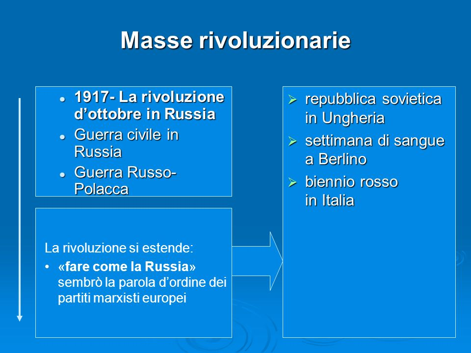 Masse rivoluzionarie 1917- La rivoluzione d'ottobre in Russia