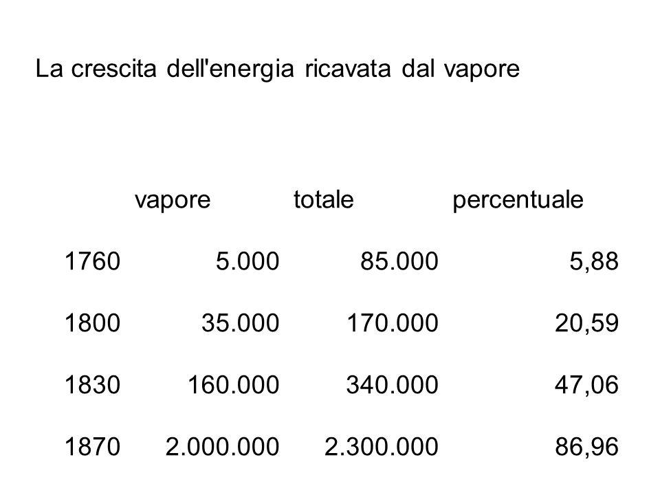 La crescita dell energia ricavata dal vapore