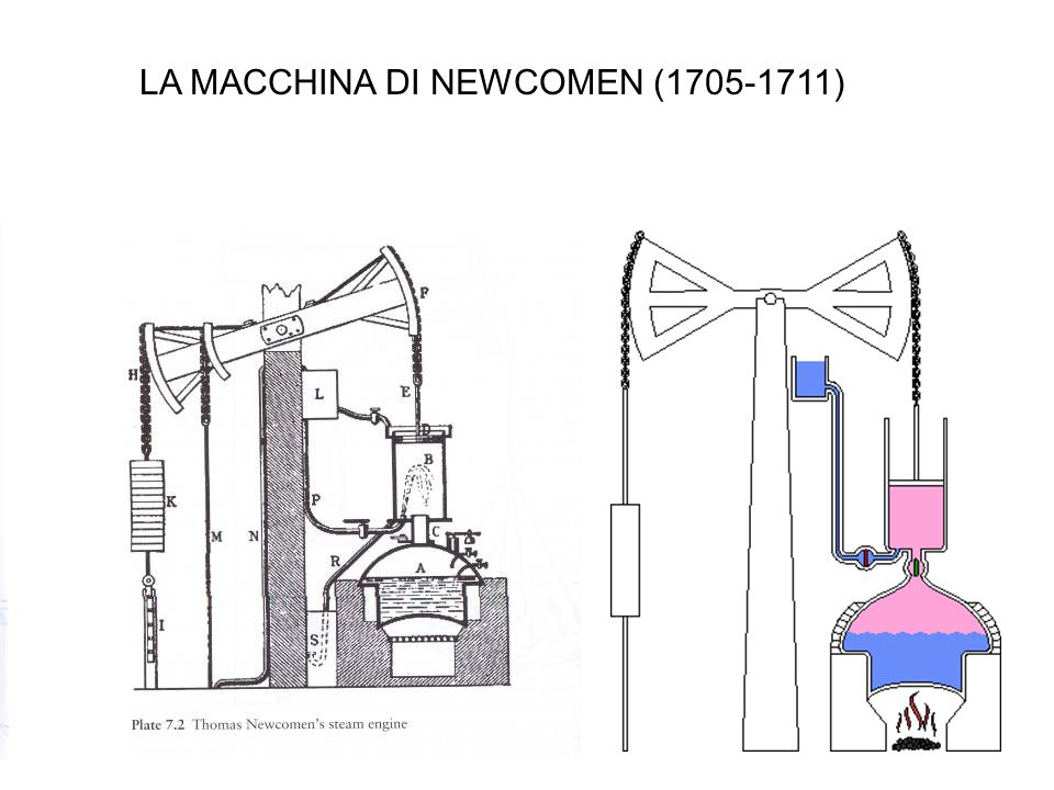 LA MACCHINA DI NEWCOMEN (1705-1711)