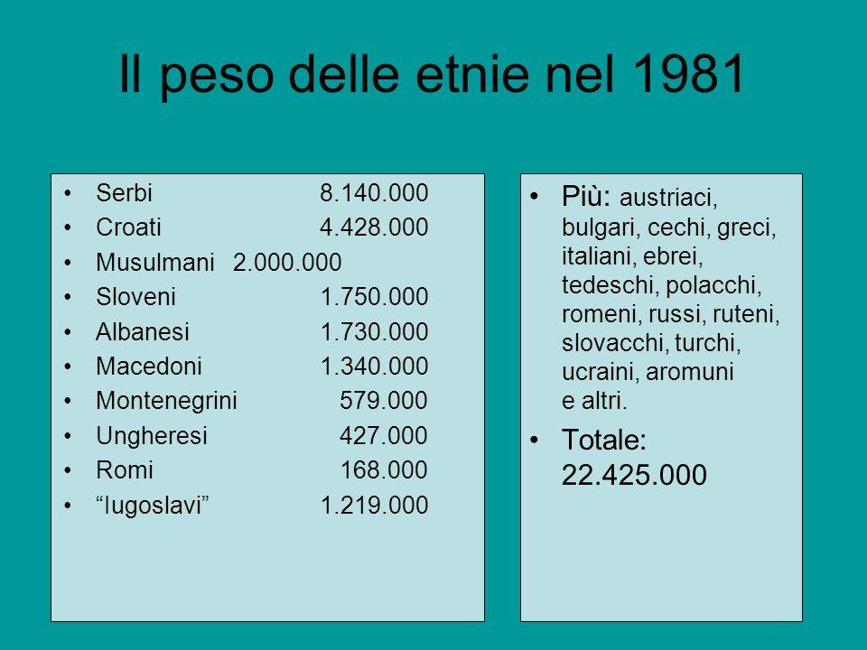 Il peso delle etnie nel 1981 Serbi 8.140.000. Croati 4.428.000. Musulmani 2.000.000. Sloveni 1.750.000.