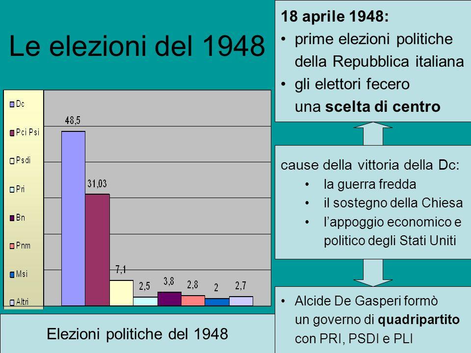 Le elezioni del 1948 18 aprile 1948: