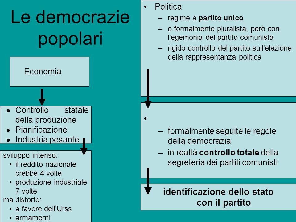 Le democrazie popolari