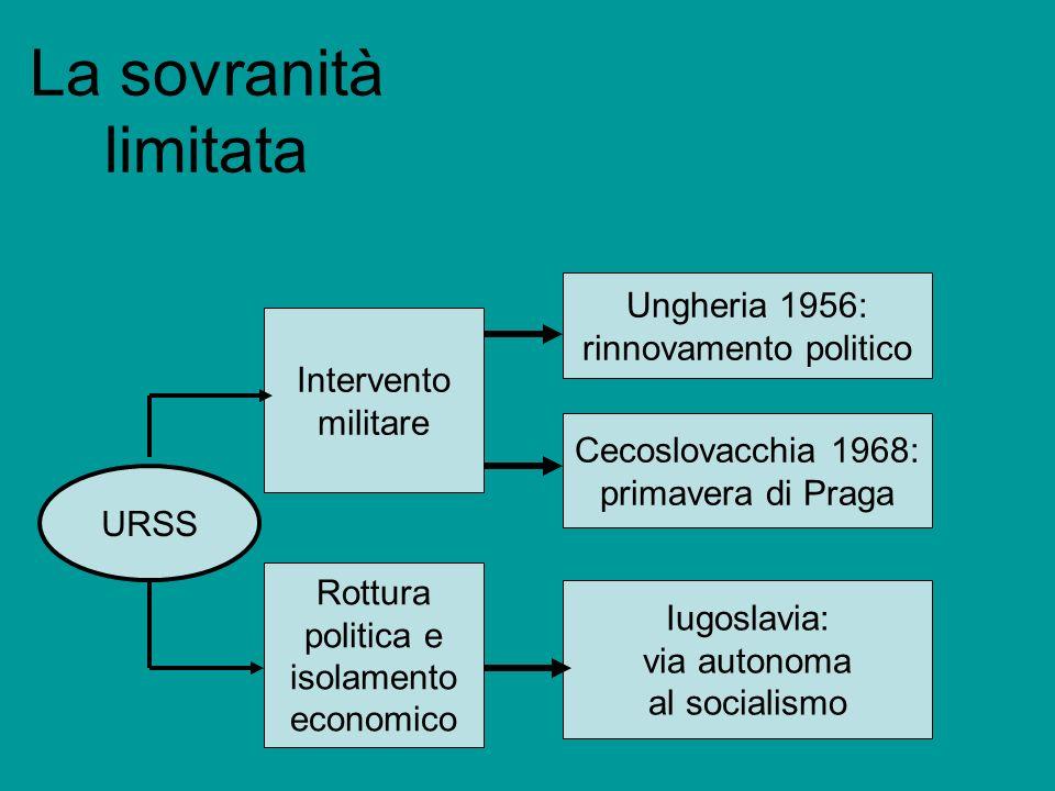 La sovranità limitata Ungheria 1956: rinnovamento politico