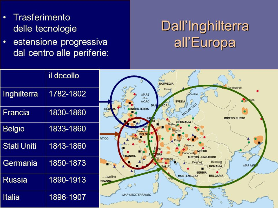 Dall'Inghilterra all'Europa