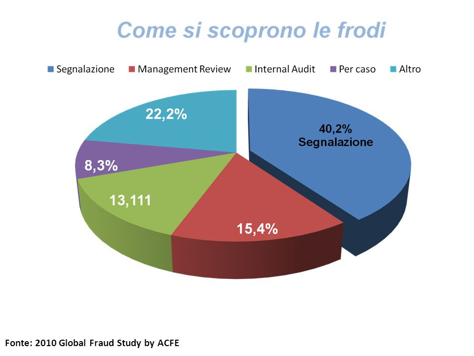 Fonte: 2010 Global Fraud Study by ACFE