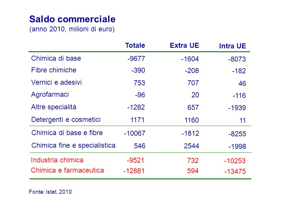 Saldo commerciale (anno 2010, milioni di euro)