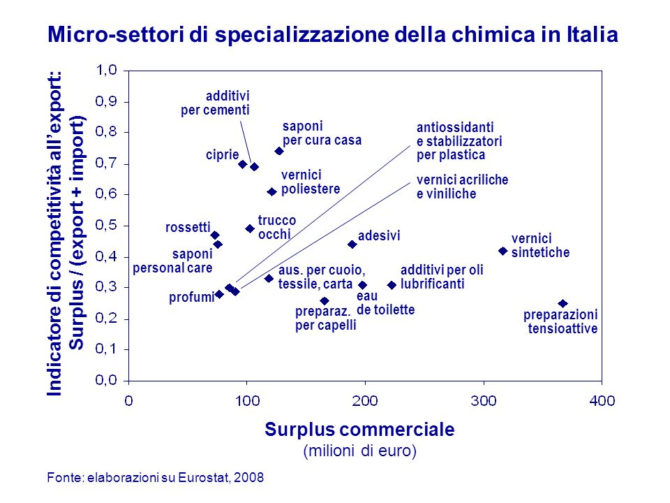 Indicatore di competitività all'export: Surplus / (export + import)