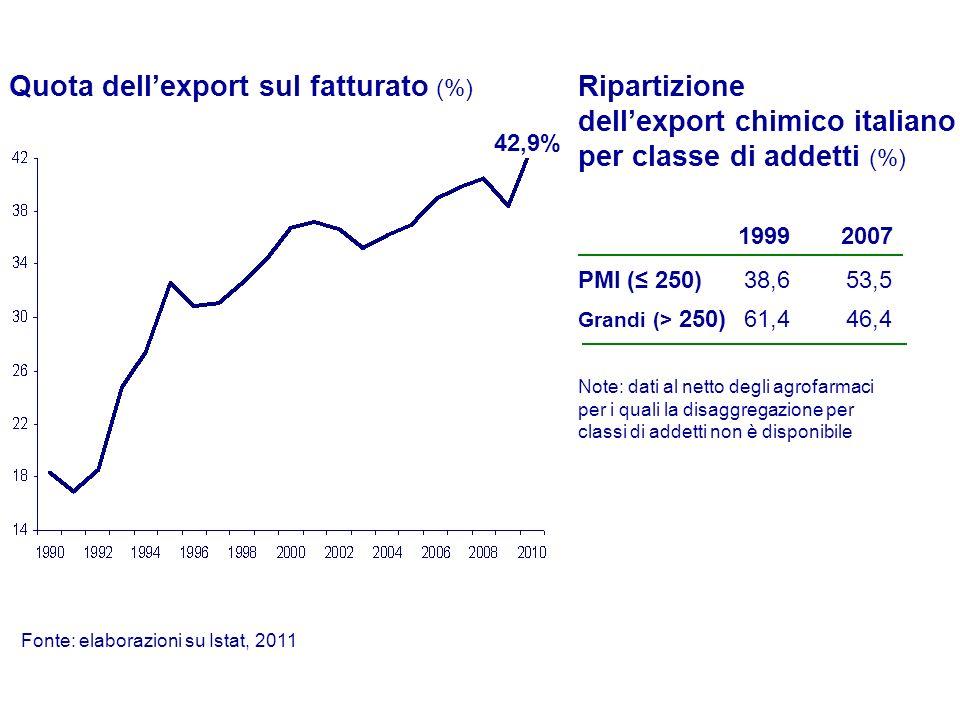 Quota dell'export sul fatturato (%)