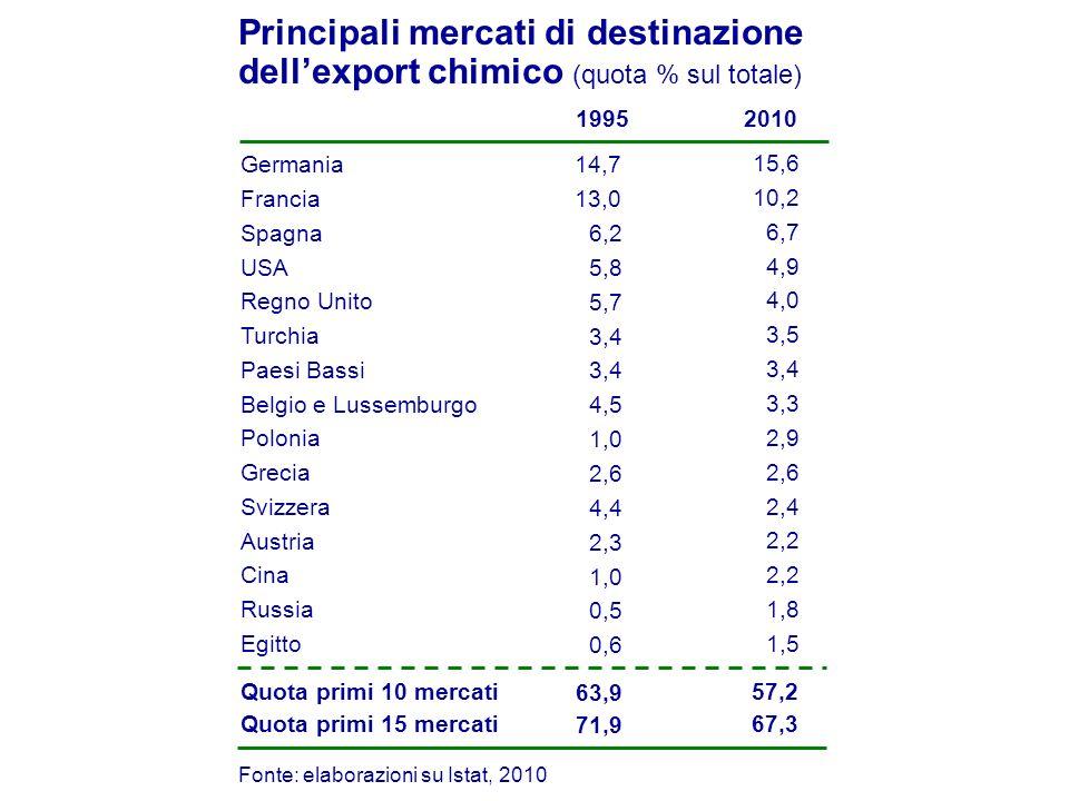 Principali mercati di destinazione dell'export chimico (quota % sul totale)