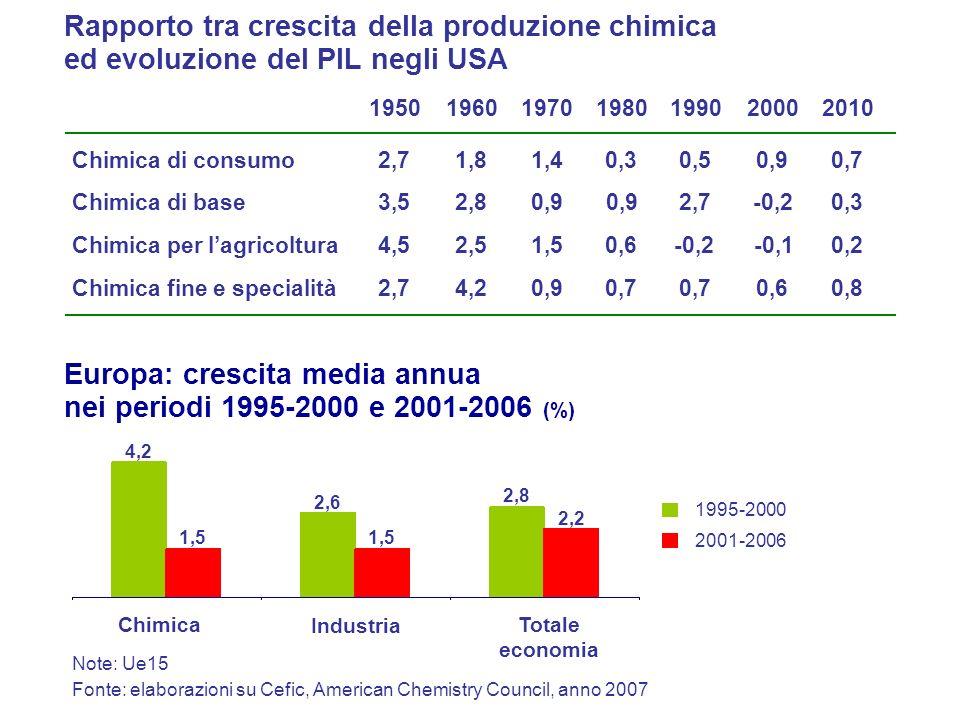 Europa: crescita media annua nei periodi 1995-2000 e 2001-2006 (%)