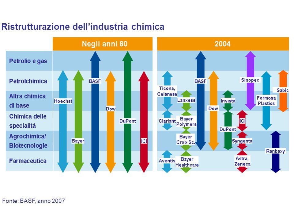Ristrutturazione dell'industria chimica