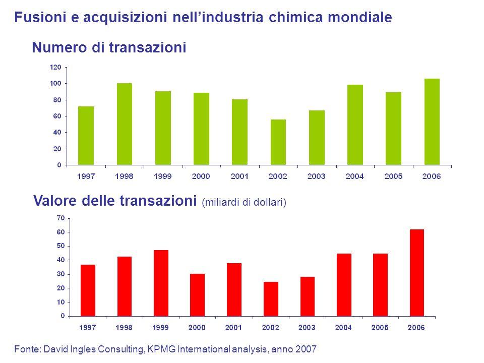 Fusioni e acquisizioni nell'industria chimica mondiale