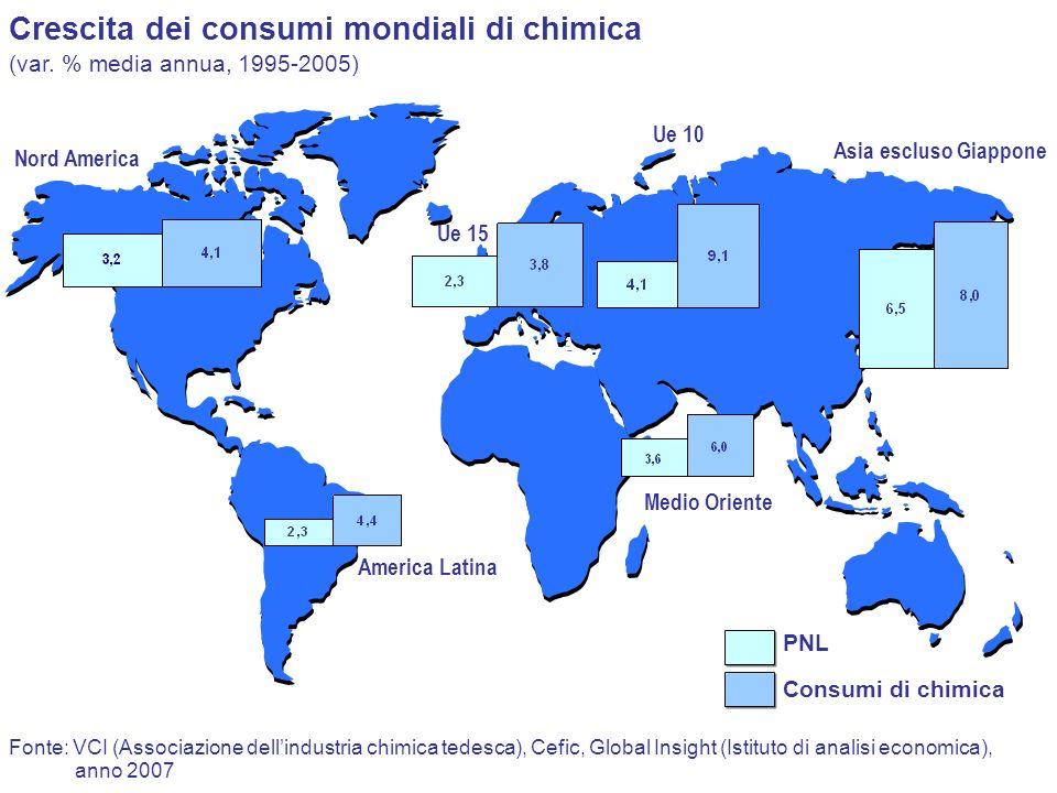 Crescita dei consumi mondiali di chimica