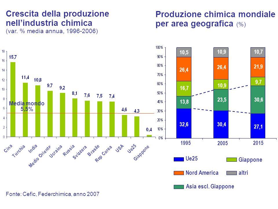 Produzione chimica mondiale per area geografica (%)
