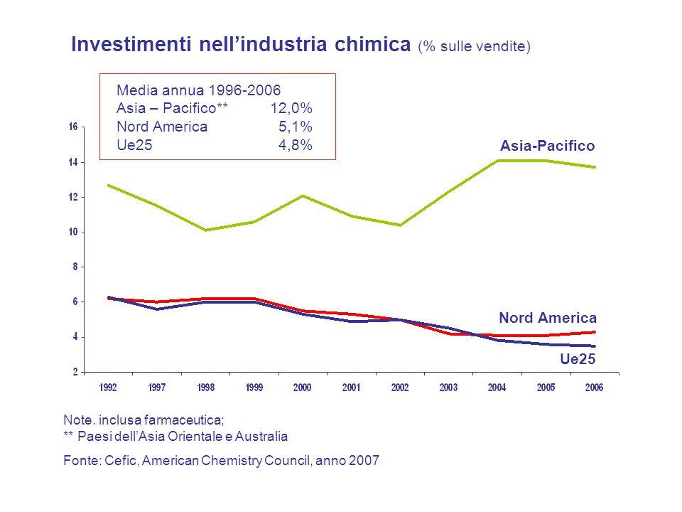 Investimenti nell'industria chimica (% sulle vendite)