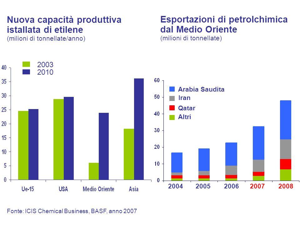 Nuova capacità produttiva istallata di etilene (milioni di tonnellate/anno)