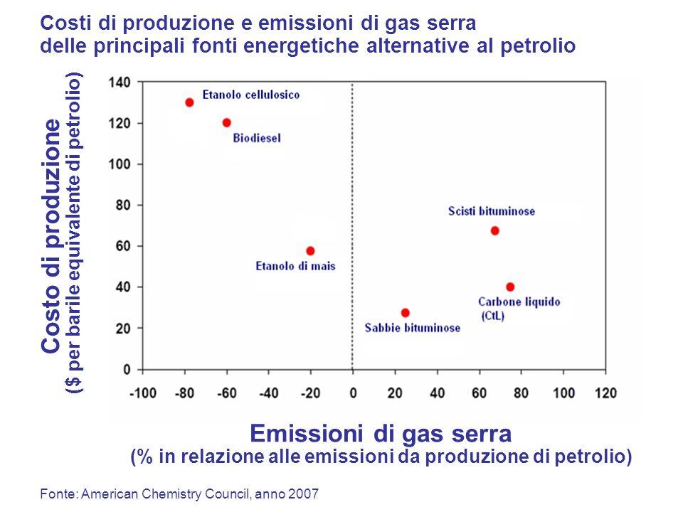 Costo di produzione ($ per barile equivalente di petrolio)