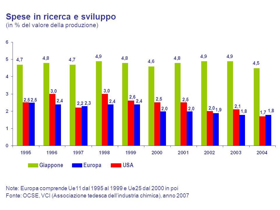 Spese in ricerca e sviluppo (in % del valore della produzione)