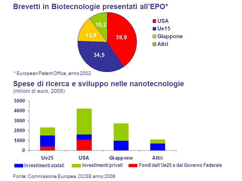 Brevetti in Biotecnologie presentati all'EPO*