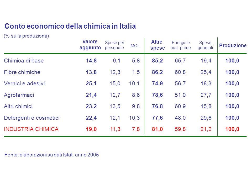 Conto economico della chimica in Italia
