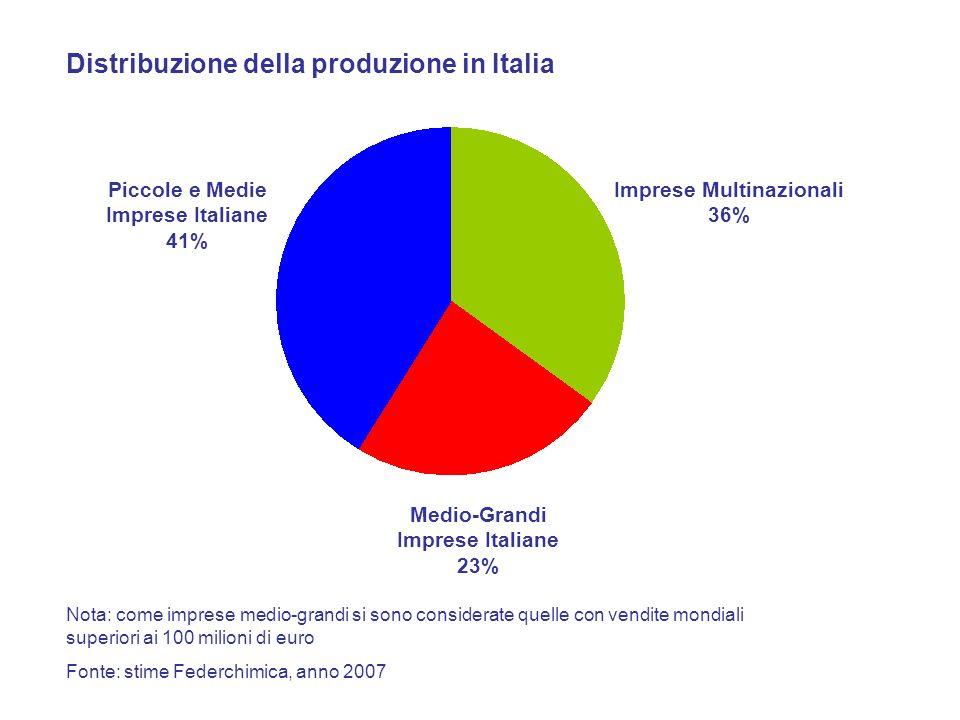 Distribuzione della produzione in Italia