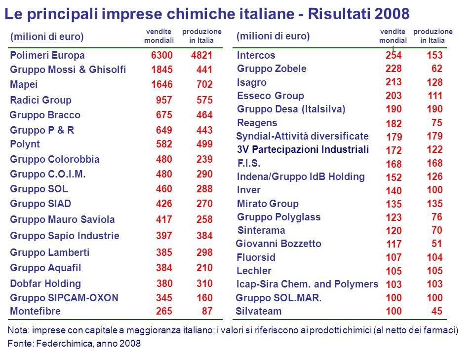 Le principali imprese chimiche italiane - Risultati 2008