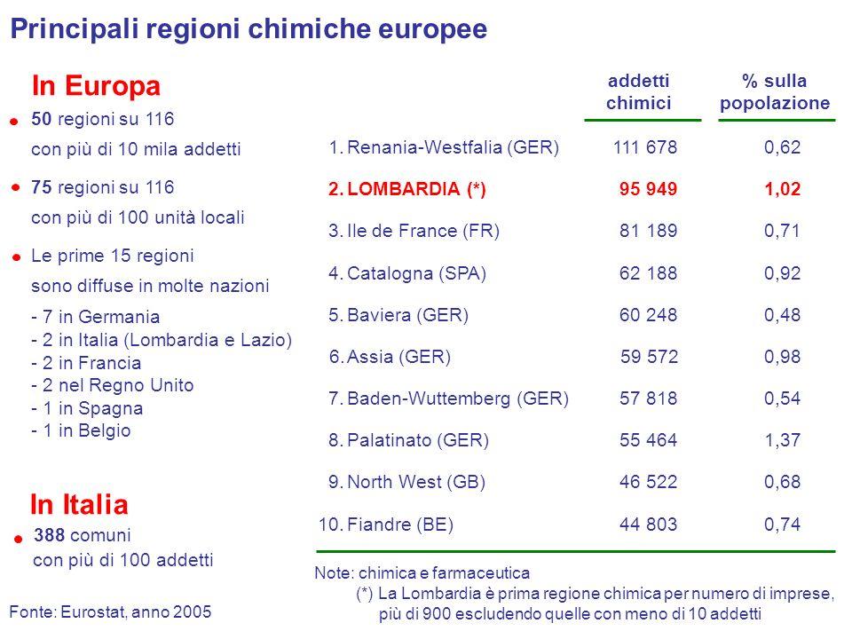 Principali regioni chimiche europee
