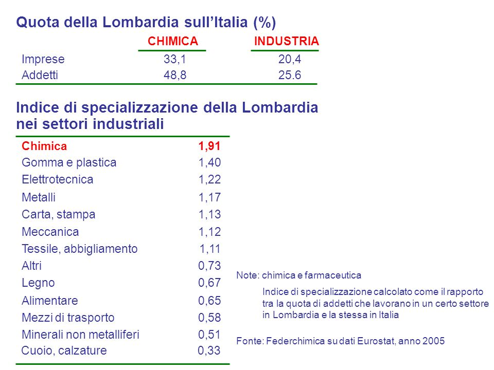 Quota della Lombardia sull'Italia (%)
