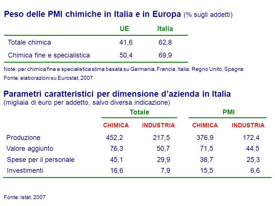 Peso delle PMI chimiche in Italia e in Europa (% sugli addetti)