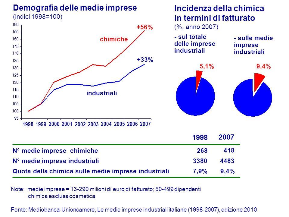Demografia delle medie imprese (indici 1998=100)