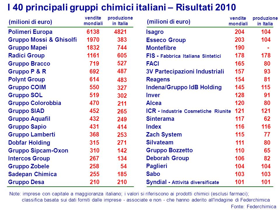 I 40 principali gruppi chimici italiani – Risultati 2010
