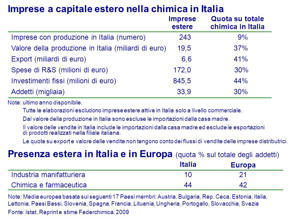 Quota su totale chimica in Italia