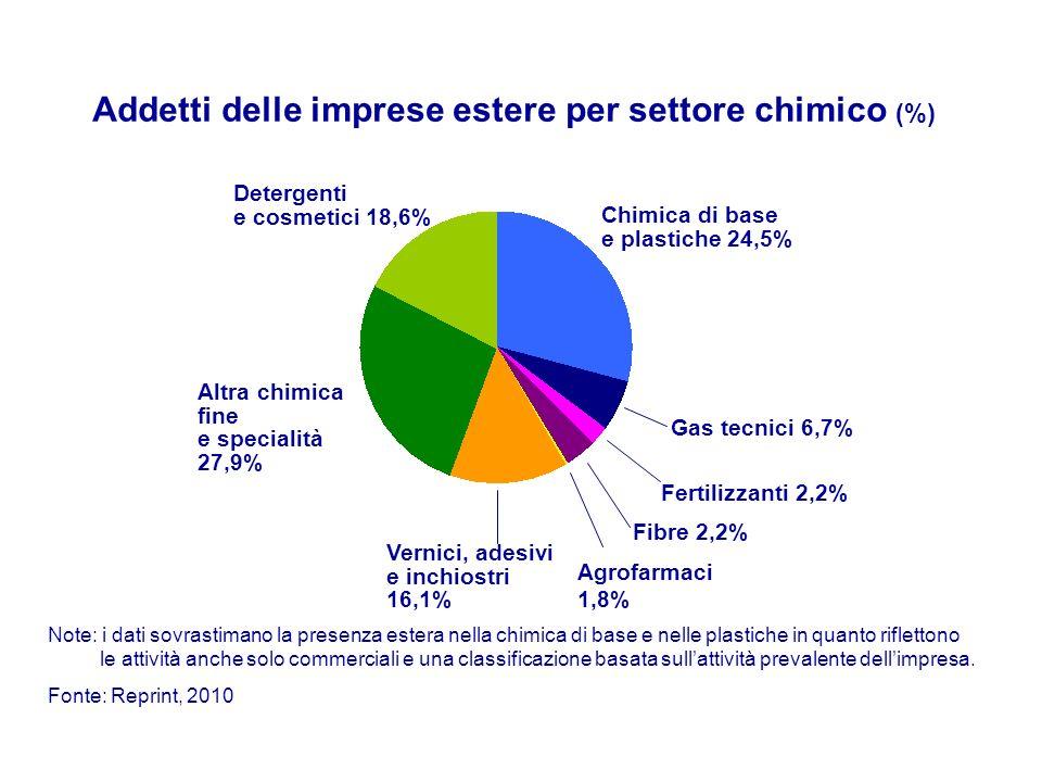 Addetti delle imprese estere per settore chimico (%)