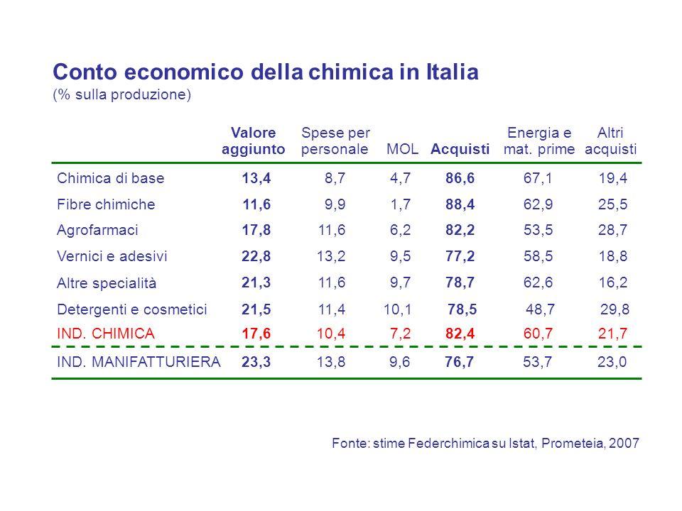 Conto economico della chimica in Italia (% sulla produzione)