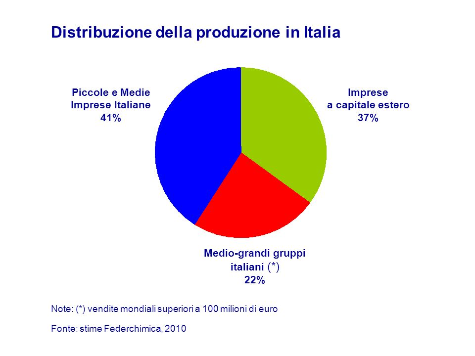 Piccole e Medie Imprese Italiane 41% Imprese a capitale estero 37%