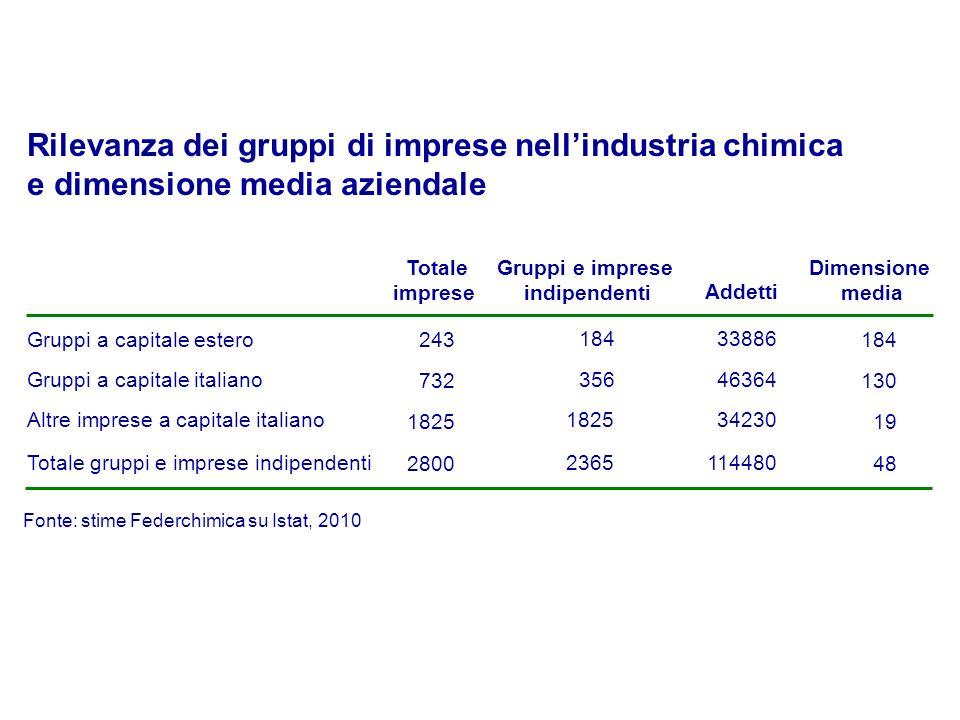 Gruppi e imprese indipendenti