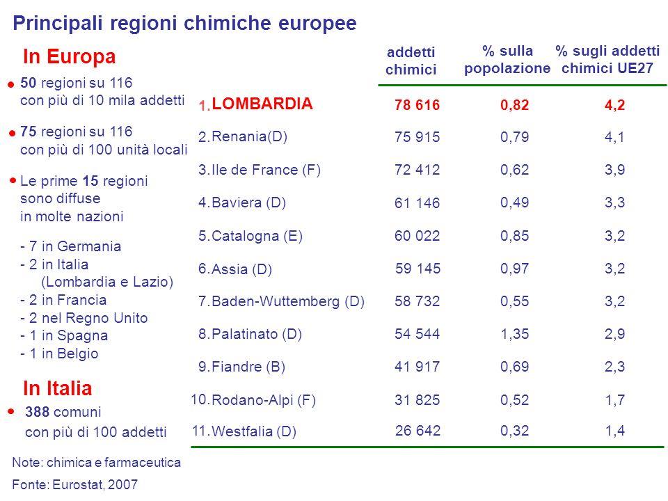 % sugli addetti chimici UE27